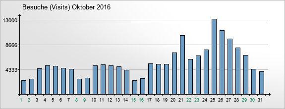 mediadata-visits-2016-10