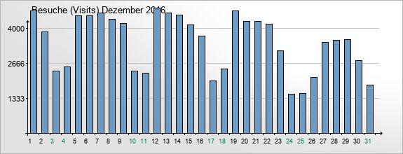 mediadata-visits-2016-12