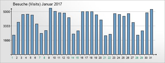 mediadata-visits-2017-1