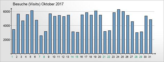 mediadata-visits-2017-10