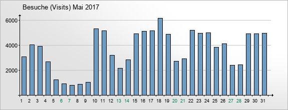 mediadata-visits-2017-5