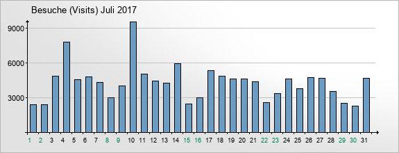 mediadata-visits-2017-7