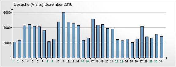 mediadata-visits-2018-12