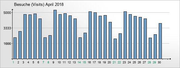 mediadata-visits-2018-4