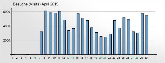 mediadata-visits-2019-4