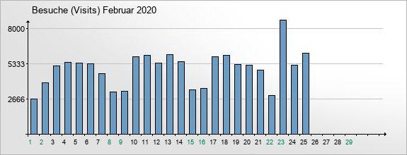 mediadata-visits-2020-2