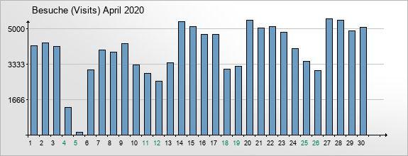 mediadata-visits-2020-4